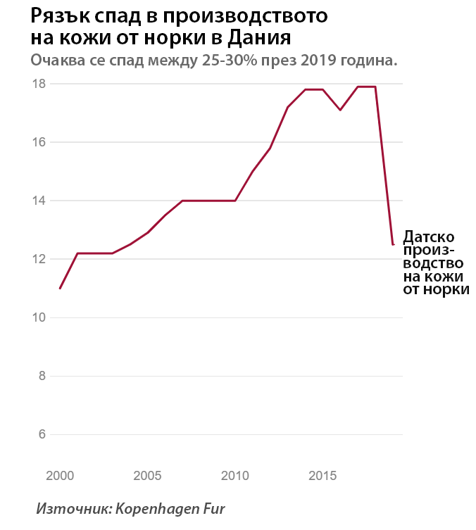Рязък спад в производството на норковъдите.