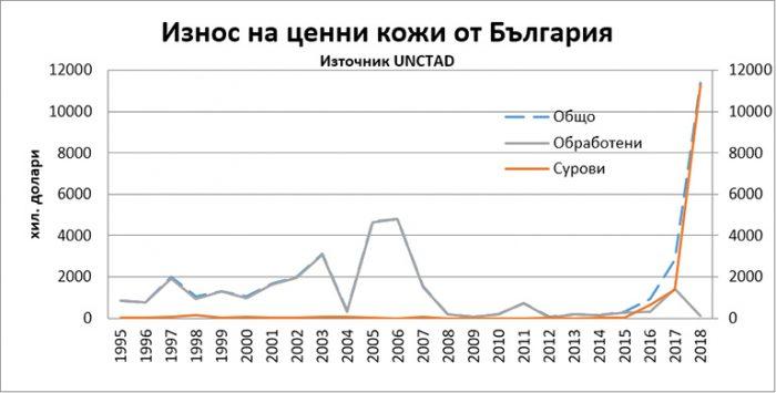 износ ценни кожи българия