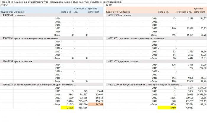 обобщена таблица с извадка на информацията само за тюленовите продукти